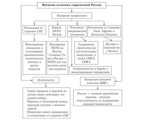 Внешняя политика Российской Федерации на современном этапе